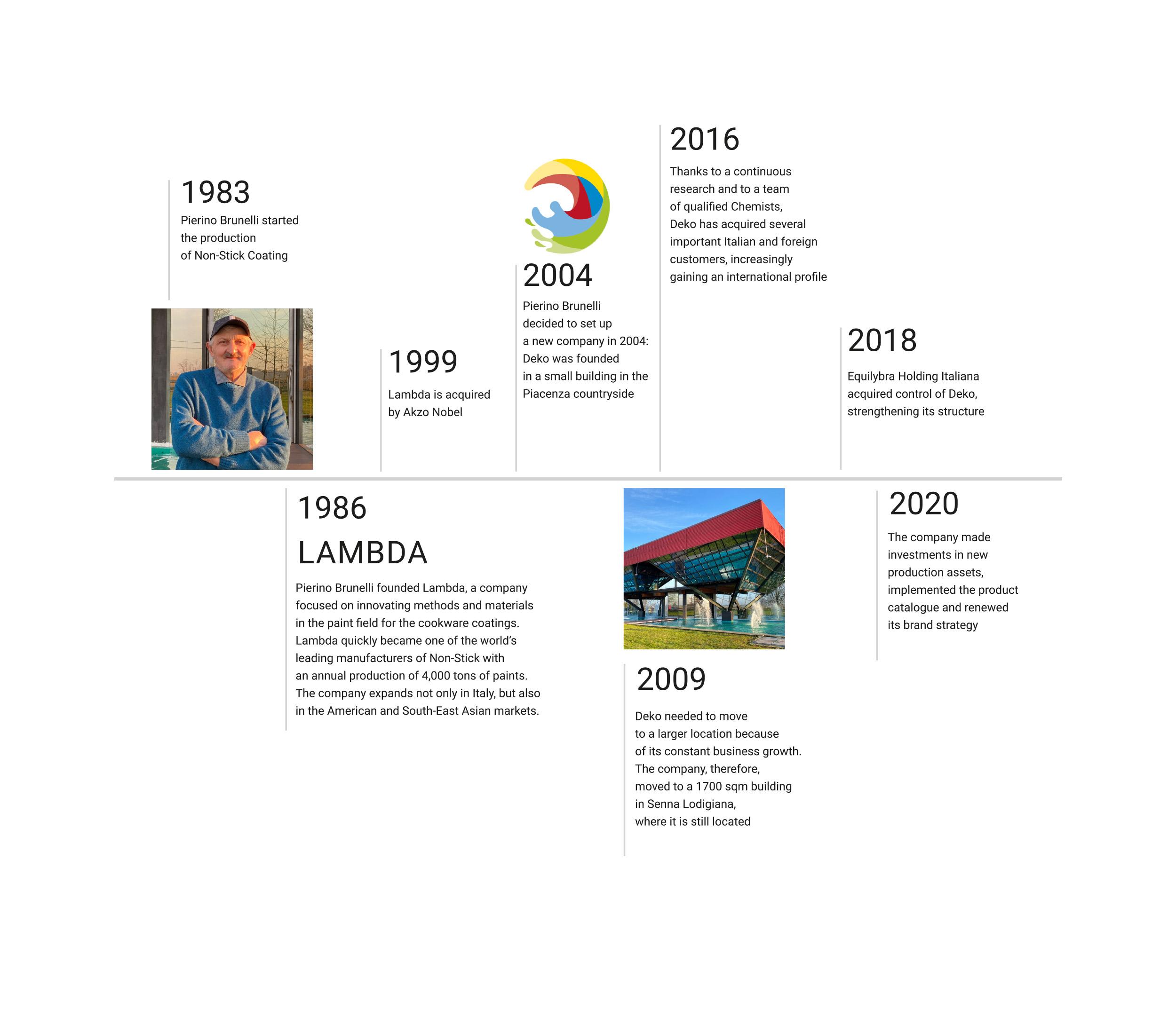 https://www.dekosrl.com/wp-content/uploads/2021/02/Storia-x-sito-ING-1.jpg