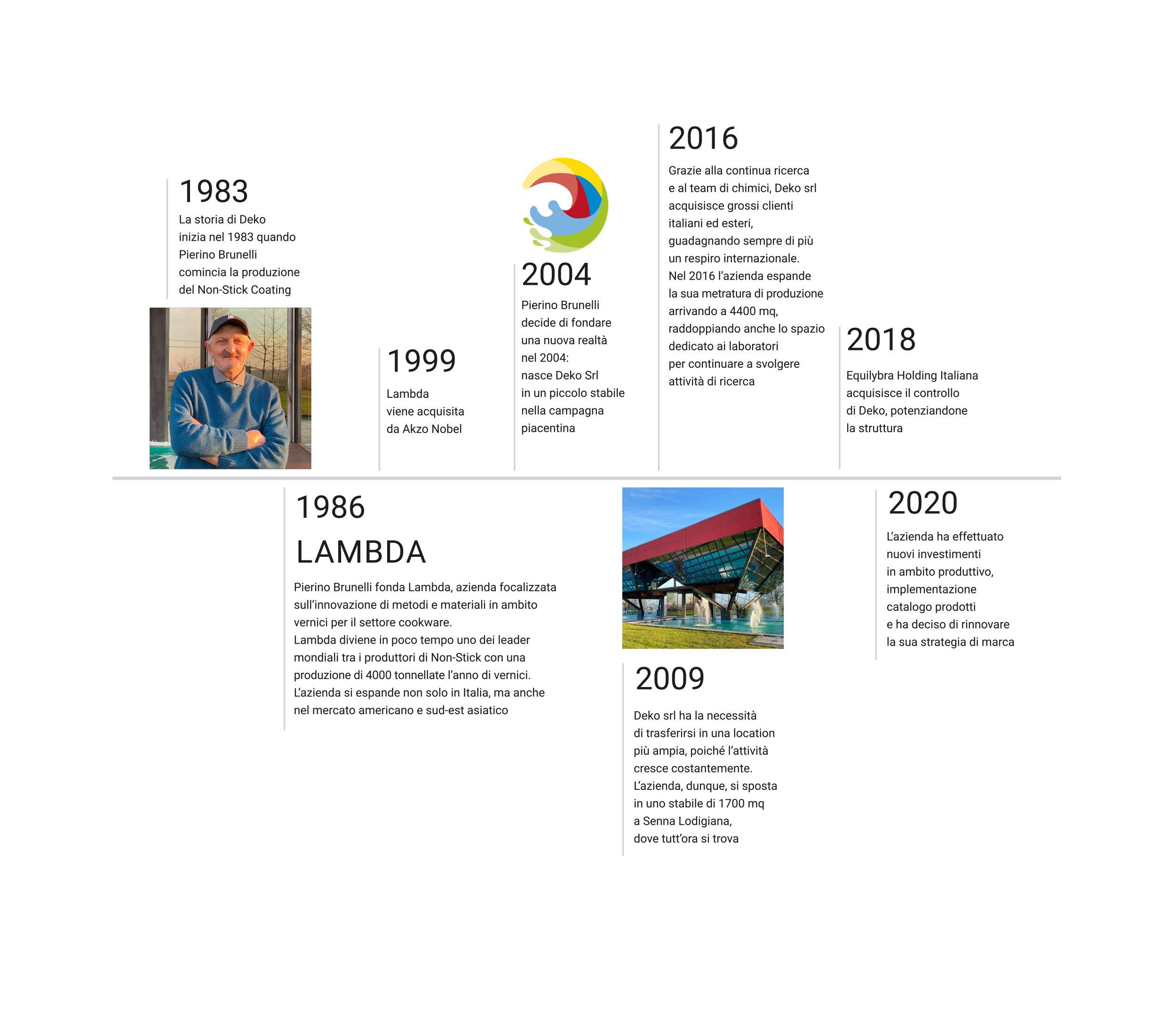 https://www.dekosrl.com/wp-content/uploads/2021/02/Storia-x-sito-ITA-1.jpg